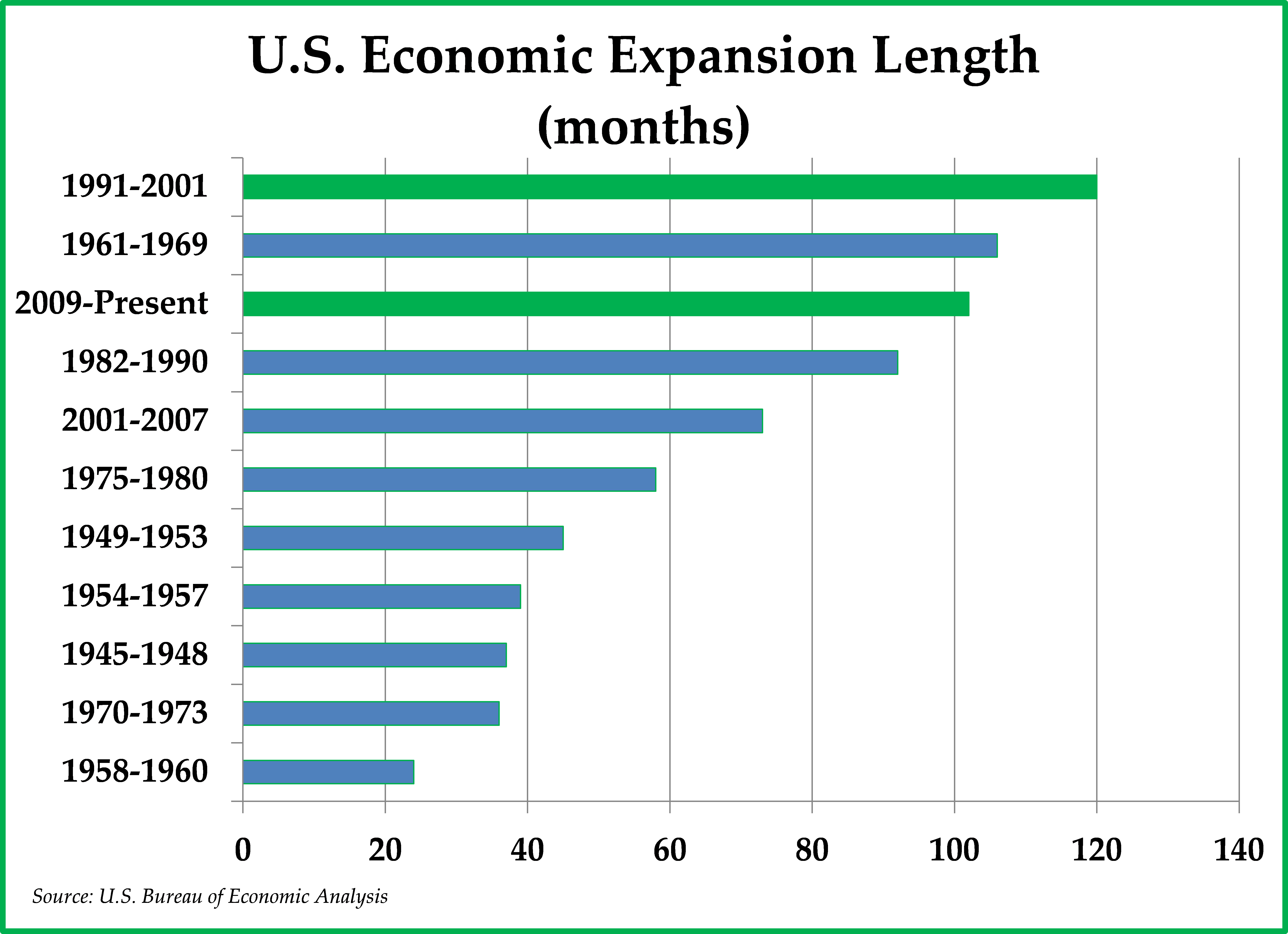 economic expansion 1991 2001 As the economy expanded so did the country's external debt as companies started borrowing from the overseas markets to fund their growth in 1991, the country's external debt stood at $838 billion.